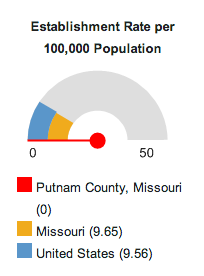 In 2011, there were no recreational facilities in Putnam County. Get a dial like this for your community here.