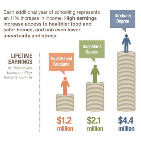 From the Better Education = Healthier Lives infographic created by the Robert Wood Johnson Foundation