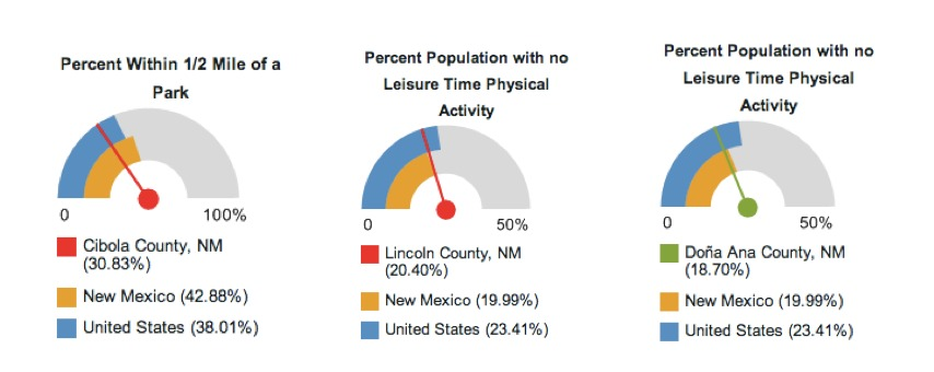 New Mexico dials