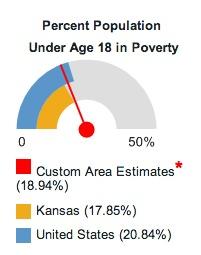 poverty dial
