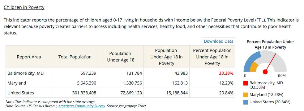 Baltimore Poverty