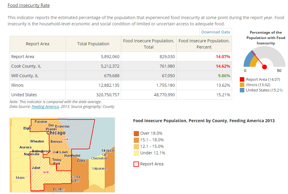 Community Commons addition: Indicator reports offer an excellent opportunity to look at factors that affect the health of your area. Create a Community Health Needs Assessment Full Indicator report by simply entering your state and county (or several counties) and the data automatically populates for you.