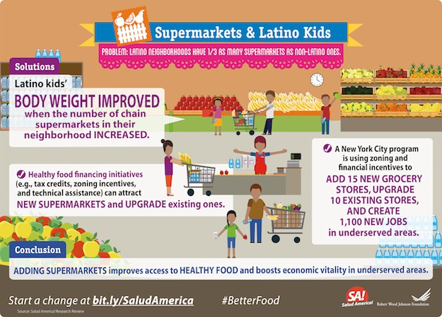 BigBet4_Better Food in Neighborhood-Supermarkets-final