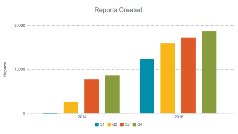 Reports Created