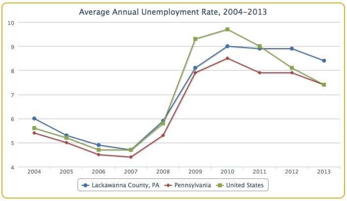 Scranton Unemployment