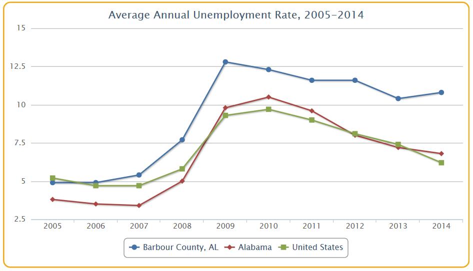 dataviz_unemployment_annualtrend