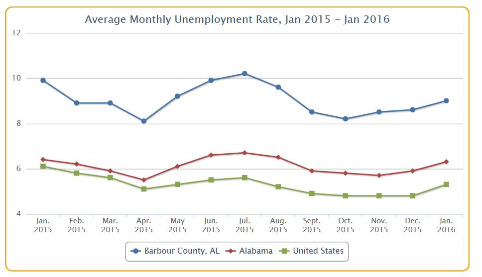 dataviz_unemployment_monthlytrend