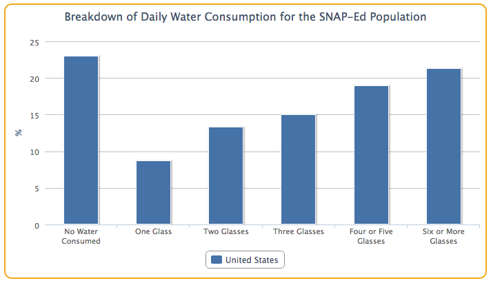 snap-water-consumption graph