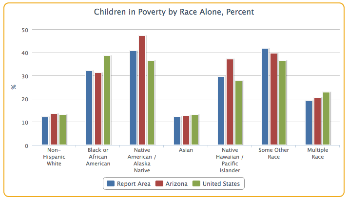 Racial breakdown of children in poverty in the counties of Maricopa and Pima, AZ graph